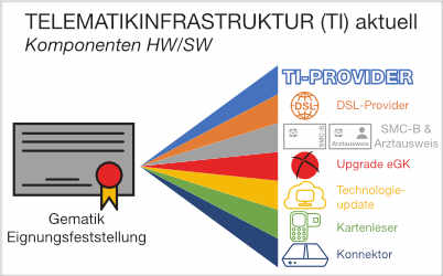 Aktuelles zur Telematikinfrastruktur