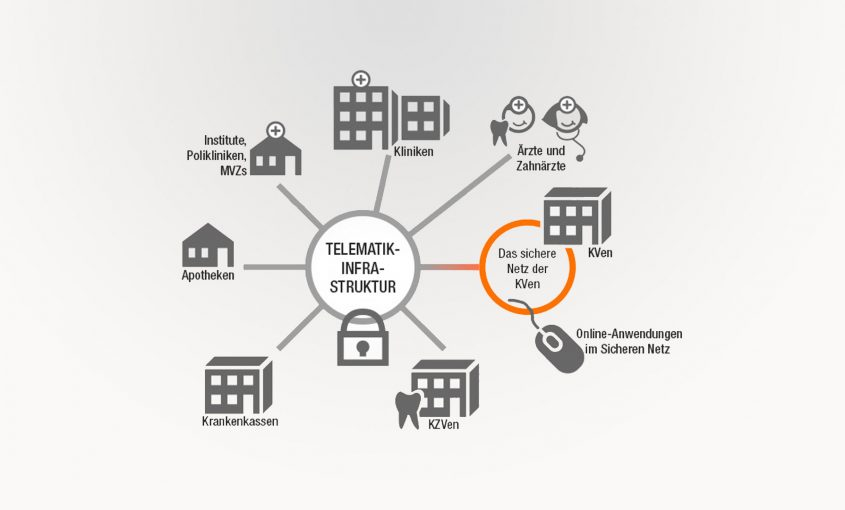 Neue KBV Dokumentation: E-Health