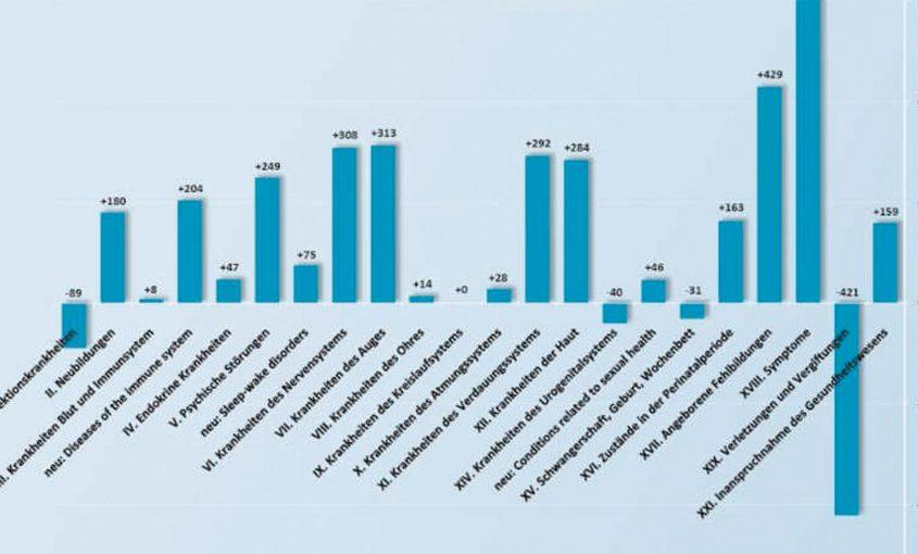 KBV: Verschiebung des ICD 11 Einsatzes um 4-5 Jahre