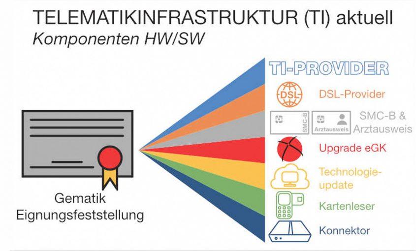 Aktuelle Informationen zur Telematikinfrastruktur