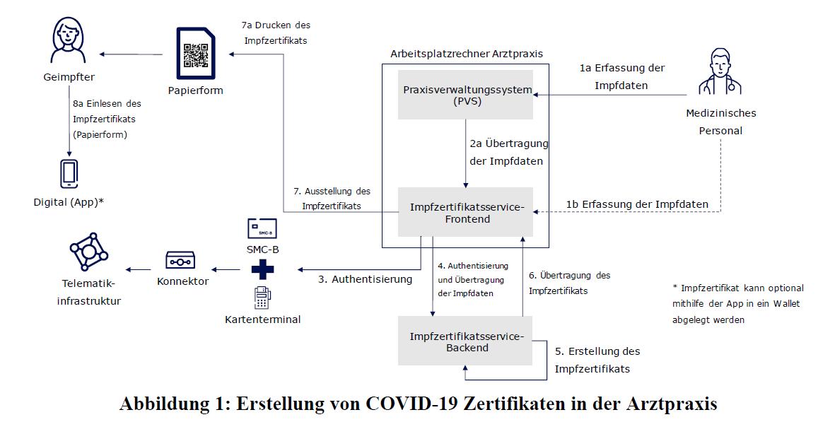 Coronavirus-Impfverordnung