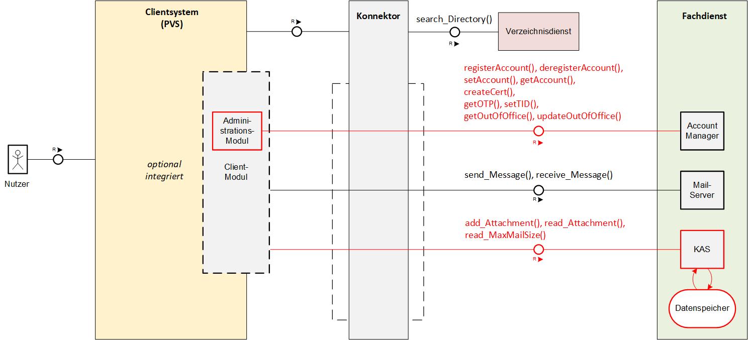 Zulassung als KIM Service-Provider 1.6